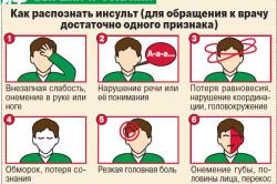 Признаки ишемического инсульта
