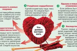 Симптомы врожденных пороков сердца у детей