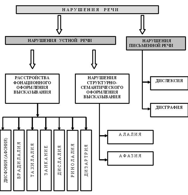 Классификация речевых нарушения таблица схема5